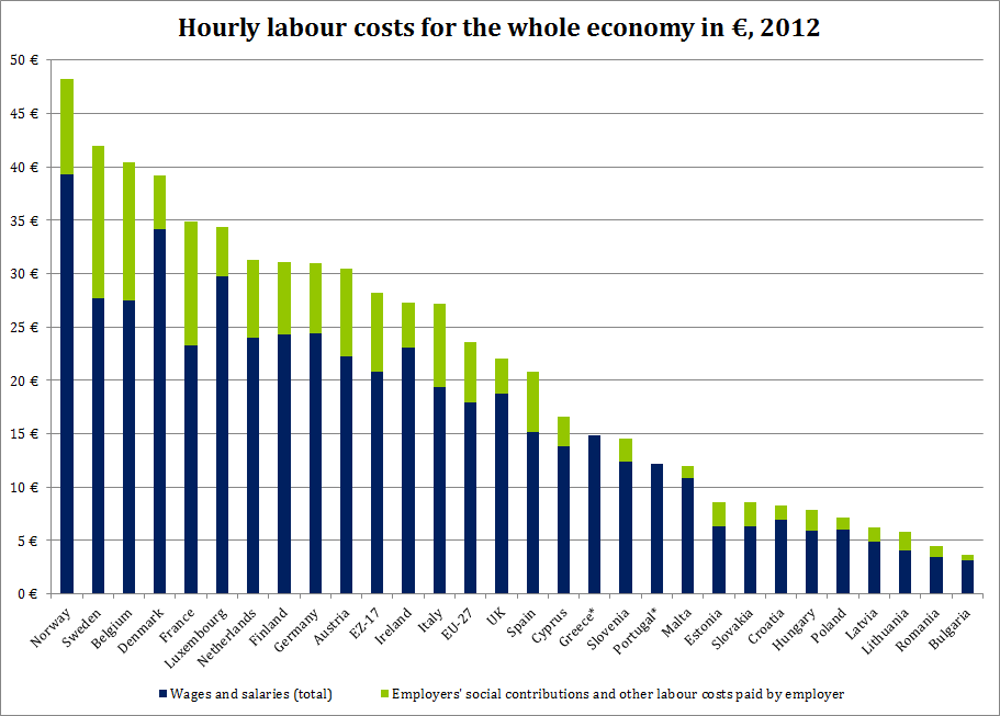Hourly-labour-costs-for-the-whole-economy-in-€-11